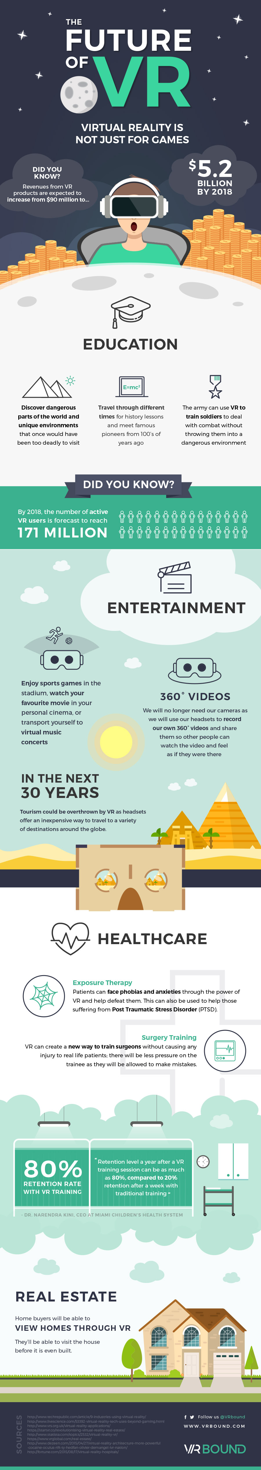 The Future of VR Infographic by VR Bound