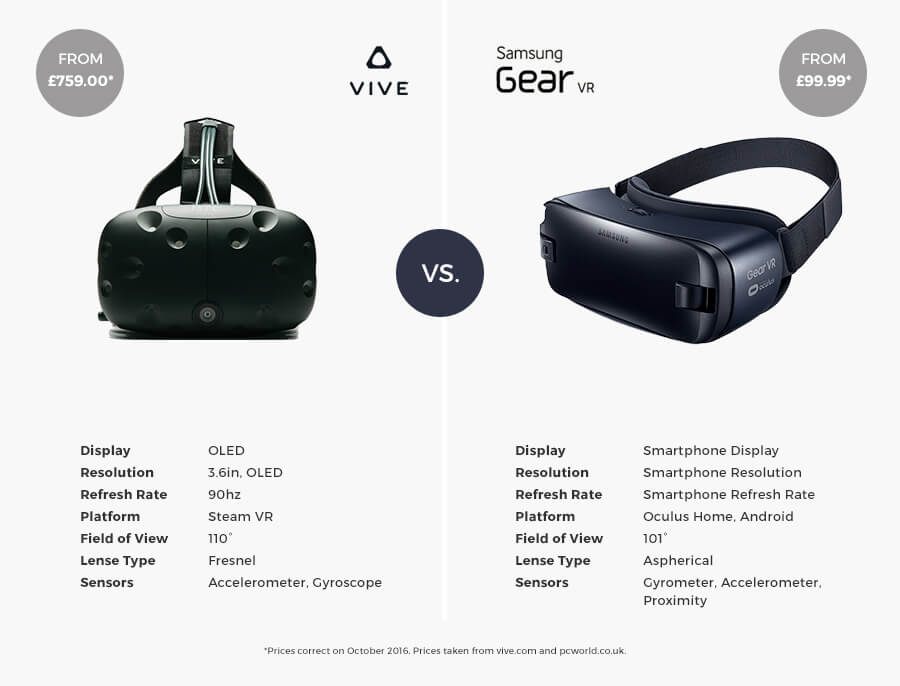 Vr Headset Comparison >> What Every Parent Needs To Know About Virtual Reality